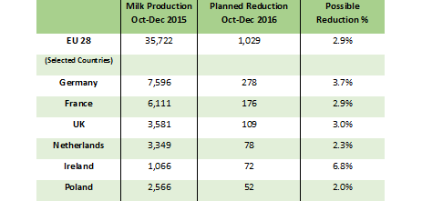 Table - Planned Reduction (million litres)